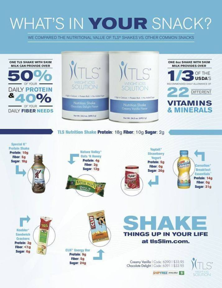 Benefits Of TLS Protein Shakes
